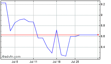 1 Month China Citic Bank Corp., Ltd. (PC) Chart