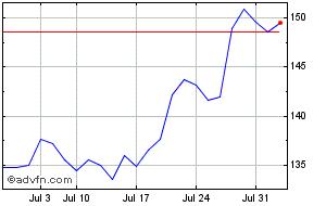 AbbVie Share Price  ABBV - Stock Quote, Charts, Trade