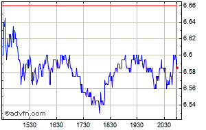 Adt Share Price Adt Stock Quote Charts Trade History Share Chat Financials Adt Inc