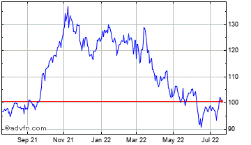 1 Year Fed Agricul Mortgage C Chart