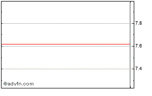 Barclays Share Price History - Historical Data for BCS