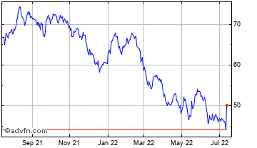 1 Year Citigroup, Inc. Chart