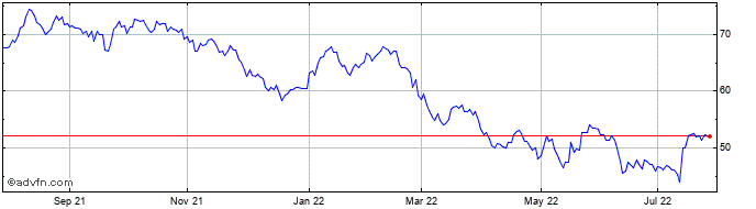 1 Year Citigroup, Inc. Share Price Chart