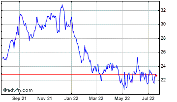 1 Year Compass Diversified Holdings Shares of Beneficial Interest Chart