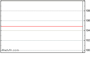 Intraday Walt Disney Chart