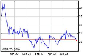 GameStop Share Price  GME - Stock Quote, Charts, Trade