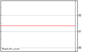 HSBC Price  HSBC - Stock Quote, Charts, Trade History, Share