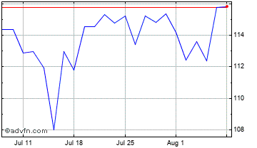 1 Month JP Morgan Chase Chart