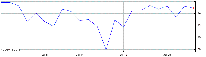 1 Month JP Morgan Chase Share Price Chart