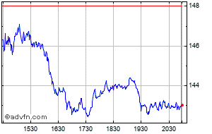 Lear Corp Share Charts - Historical Charts, Technical