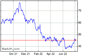Moelis Share Price  MC - Stock Quote, Charts, Trade History