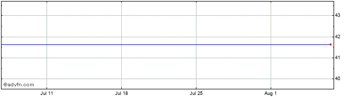 1 Month MGM Growth Properties Share Price Chart