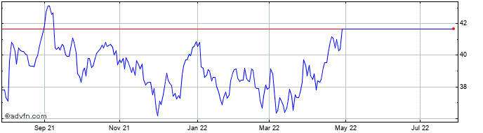 1 Year MGM Growth Properties Share Price Chart