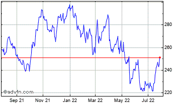 1 Year Norfolk Southern Chart
