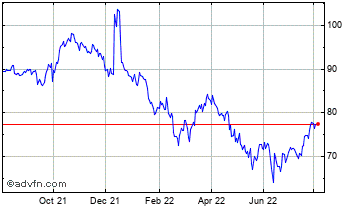 1 Year Oracle Corp. Chart
