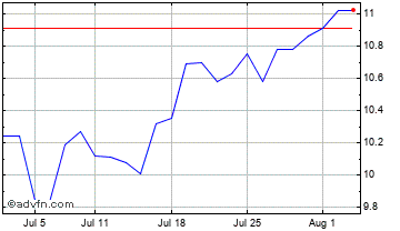 1 Month PG & E Chart