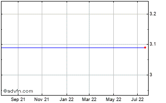 1 Year Royal Bank of Scotland Grp. Plc New (The) Ads Chart