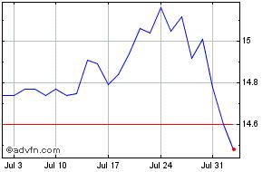 Suburban Propane Price  SPH - Stock Quote, Charts, Trade