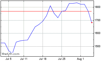 1 Month Texas Pacific Land Chart