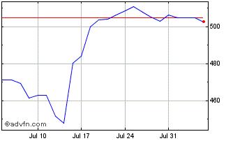 UnitedHealth Share Price. UNH - Stock Quote, Charts, Trade ...