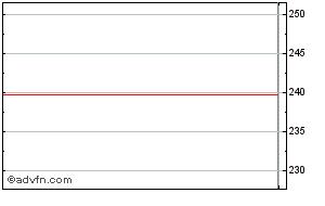 Visa Share Price. V - Stock Quote, Charts, Trade History, Share
