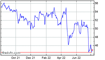 1 Year Verizon Communications Chart
