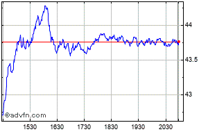 Wells Fargo & Company Share Price History - Historical Data for WFC