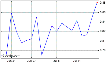 1 Month Xinyuan Real Estate CO Ltd American Depositary Shares Chart