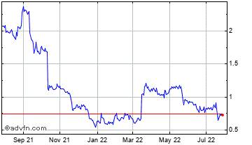 1 Year Xinyuan Real Estate CO Ltd American Depositary Shares Chart