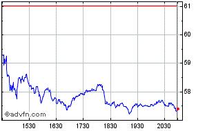Yum China Share Price Yumc Stock Quote Charts Trade History Share Chat Financials Yum China Holdings Inc
