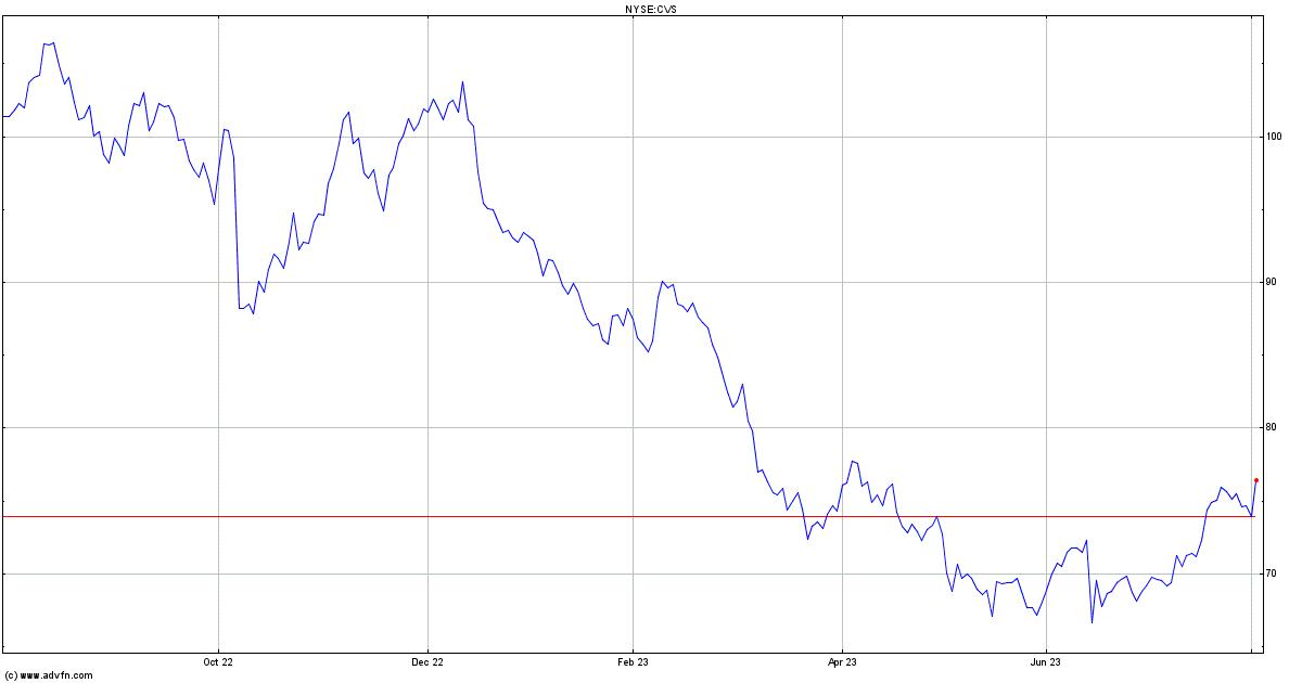 CVS Health Share Price. CVS - Stock Quote, Charts, Trade ...