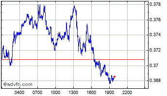 Intraday Ripple Chart