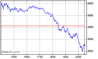 Intraday S&P 500 Chart