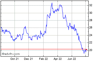 Barrick Gold Share Price. ABX - Stock Quote, Charts, Trade ...
