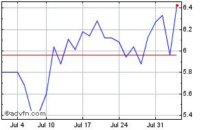 Ballard Power Systems Share Price  BLDP - Stock Quote