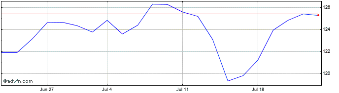 1 Month Bank of Montreal Share Price Chart