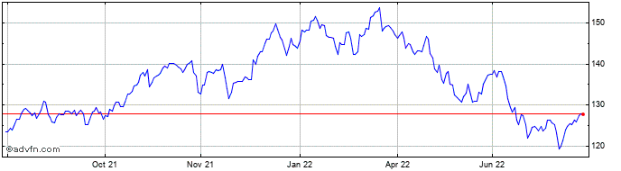 1 Year Bank of Montreal Share Price Chart