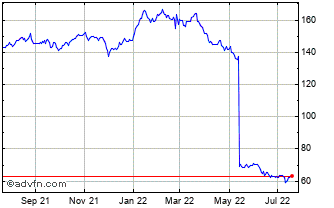 1 Year Canadian Imperial Bank o... Chart