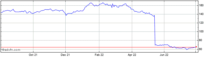 1 Year Canadian Imperial Bank o... Share Price Chart