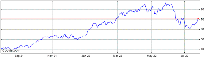 1 Year Canadian Natural Resources Share Price Chart