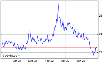 1 Year Royal Canadian Mint Cana... Chart