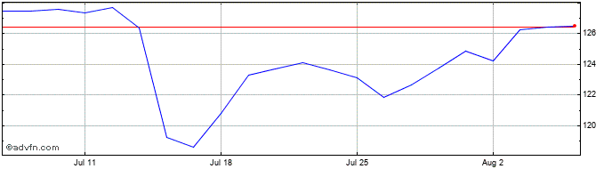 1 Month Royal Bank of Canada Share Price Chart