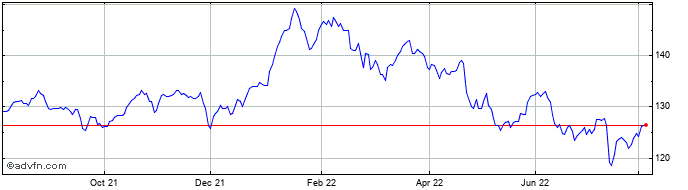 1 Year Royal Bank of Canada Share Price Chart