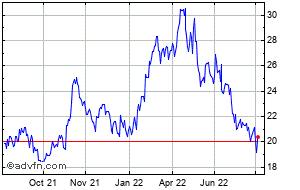SSR Mining Share Price  SSRM - Stock Quote, Charts, Trade History