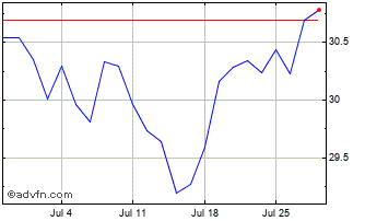1 Month S&P TSX Capped Composite... Chart