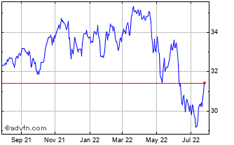 1 Year S&P TSX Capped Composite... Chart