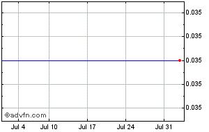 1 Month American Helium Share Price Chart