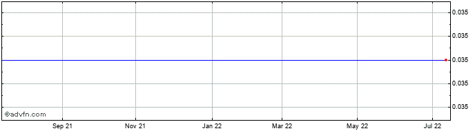 1 Year Latin American Minerals Share Price Chart
