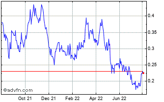 1 Year Southern Silver Explorat... Chart