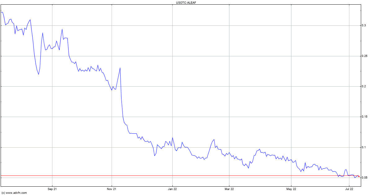 Aleafia Health Inc  Share Price  ALEAF - Stock Quote, Charts